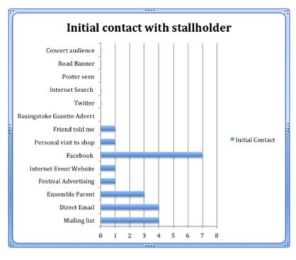 stallholder contact